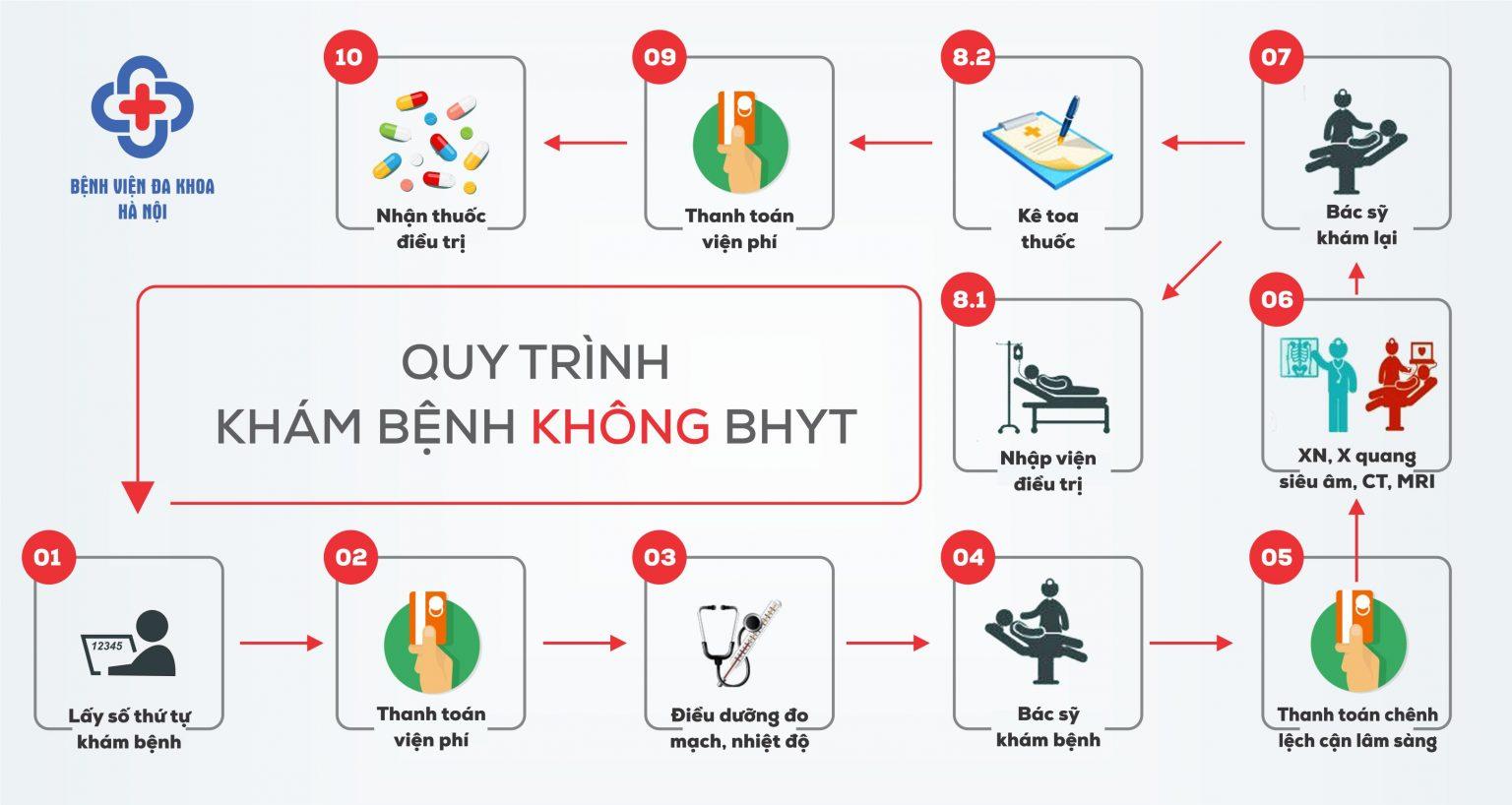 benh-vien-da-khoa-ha-noi-huong-dan-kham-2