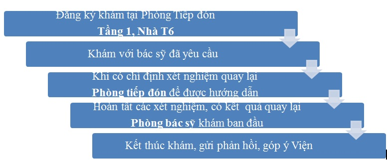 quy-trinh-kham