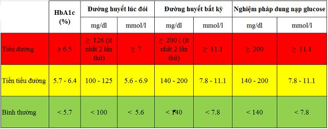 Chỉ số Glucose trong máu ở mức bao nhiêu là mắc bệnh tiểu đường? - ảnh 2