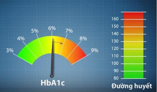 Ý nghĩa xét nghiệm HbA1c trong kiểm soát glucose ở bệnh nhân đái tháo đường - ảnh 1